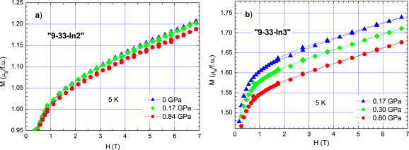 Strong magneto-volume effects and hysteresis reduction in the In-doped (NiCo)2MnGa Heusler alloys (J. Kamarad et al. J Alloys Comp. 685 (2016) 142)