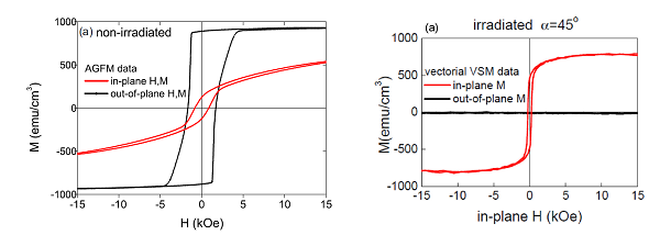 Tunable spin-wave frequency gap in anisotropy-graded FePt films obtained by ion irradiation (S. Tacchi et al. Phys. Rev. B 94 (2016), 024432)